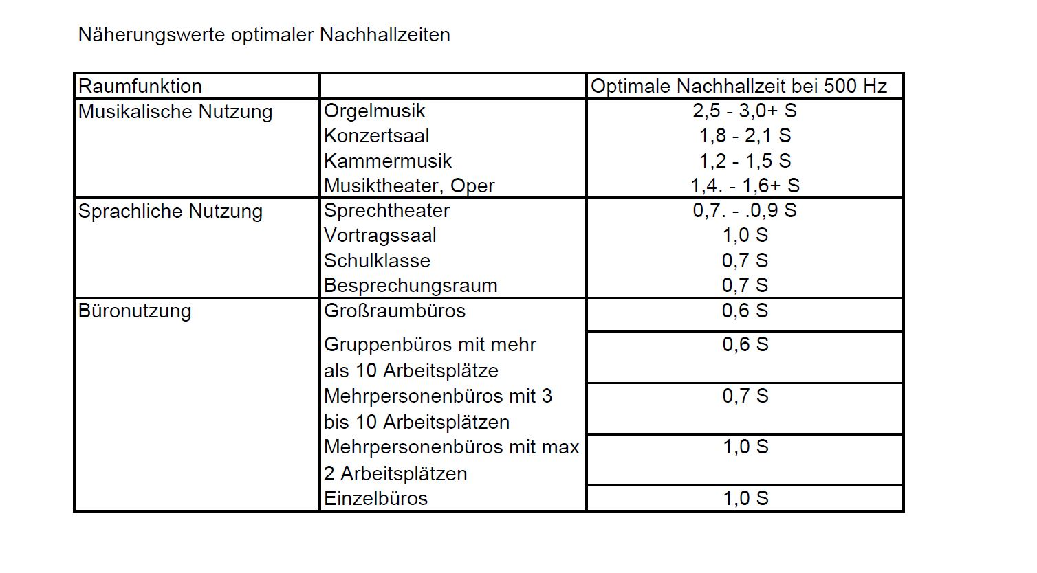 tabelle-nachhallzeit-akustik
