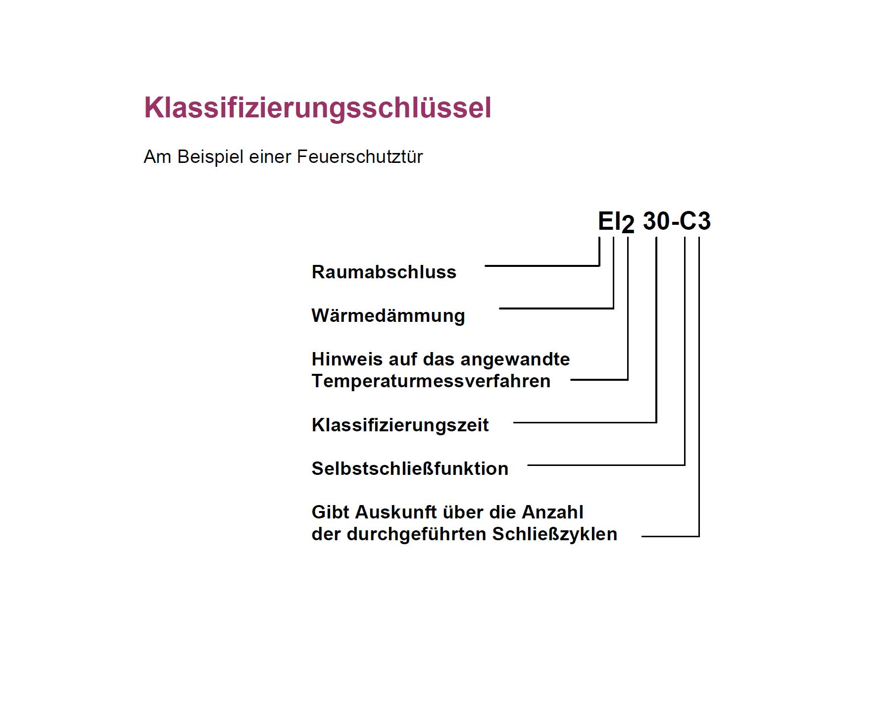 Klassifizierungsschluessel-Brandschutz-Weissmann